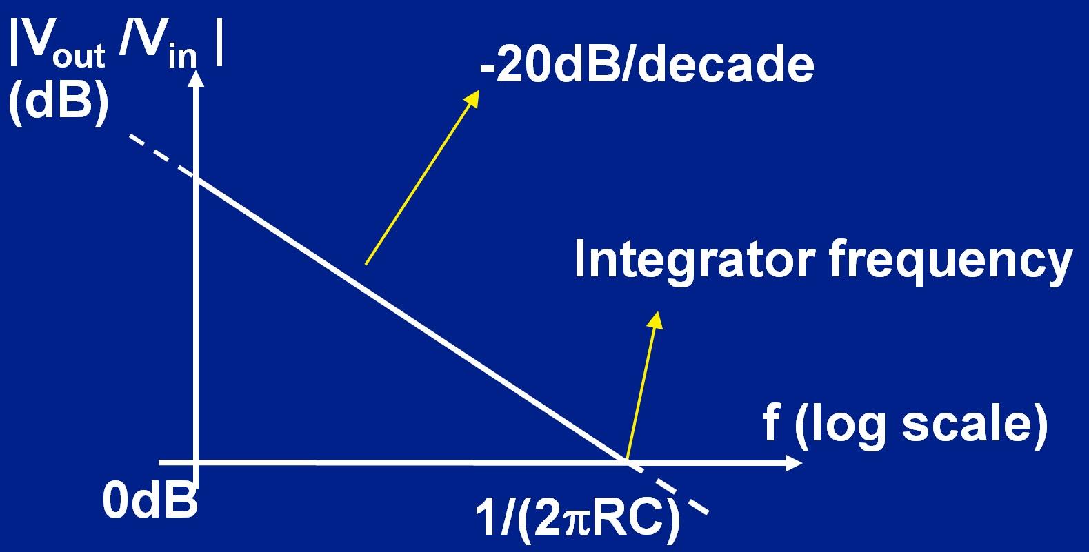 integrator_freq_domain.jpg