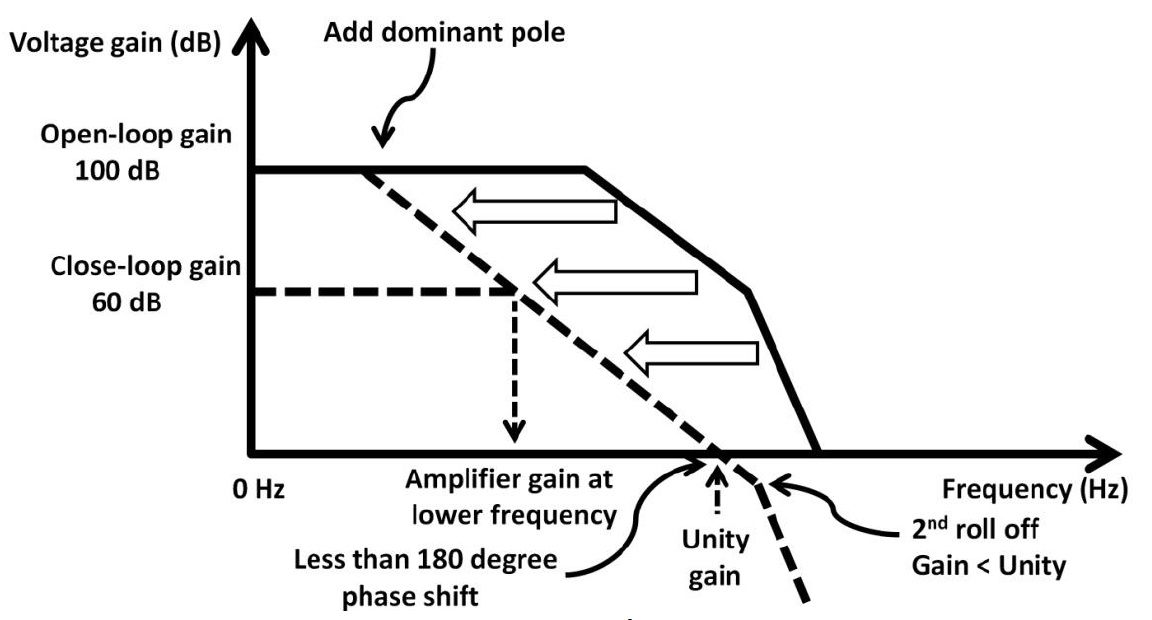 how to find amplifier zero and pole