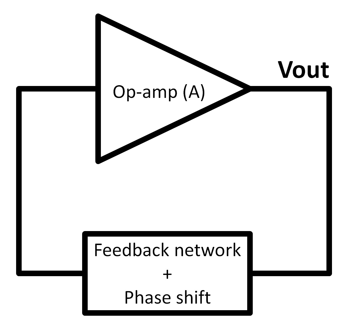feedback oscillators