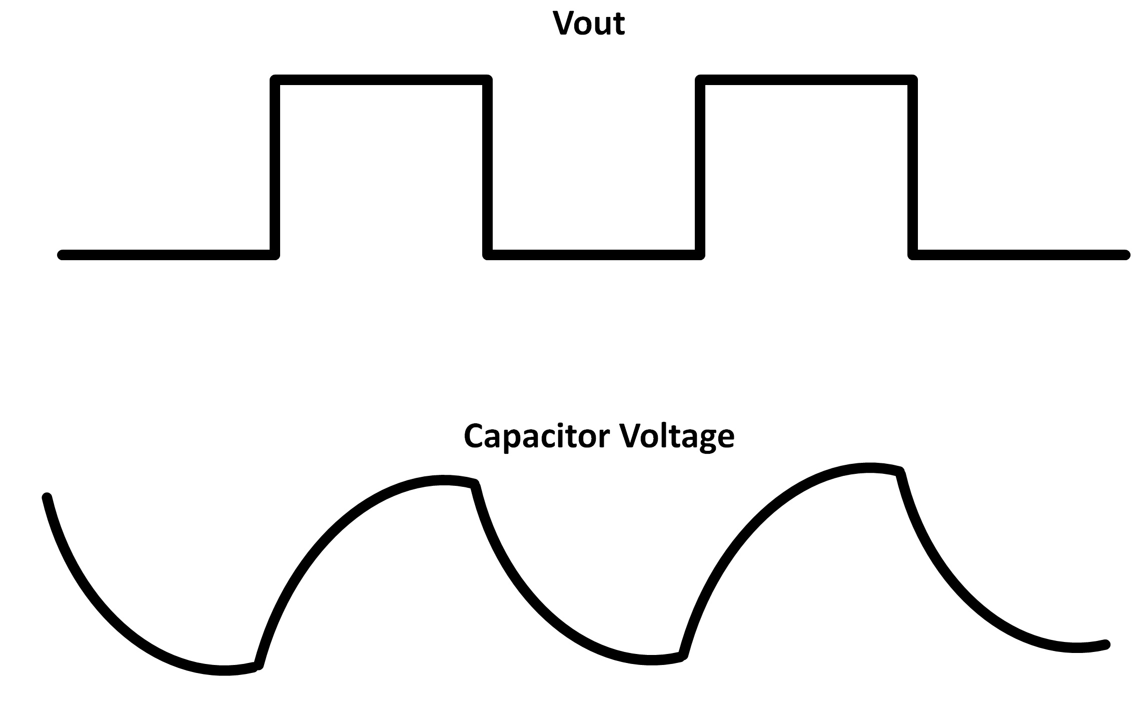 square wave oscillators