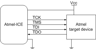 Connecting Atmel-ICE to a JTAG Target - Developer Help
