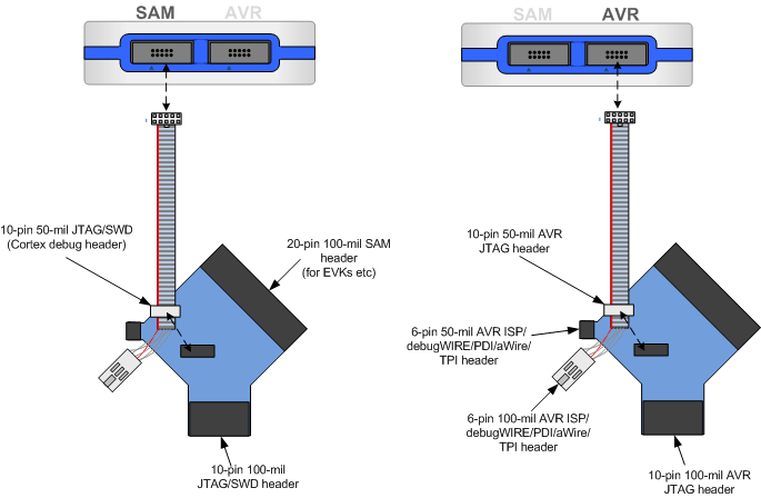 Connecting Atmel Ice To Avr And Sam Developer Help