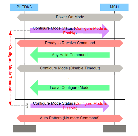 ConfigureModeDiagram.png