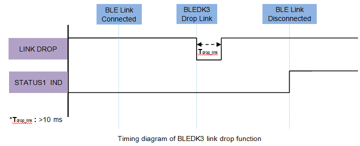 link-drop-pin-timing-diagram.png
