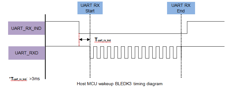 uart-rx-ind-pin-timing-diagram.png