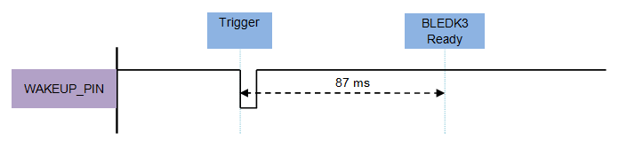 wakeup-pin-timing-diagram.png