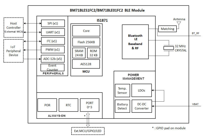 BM71BlockDiagram.png