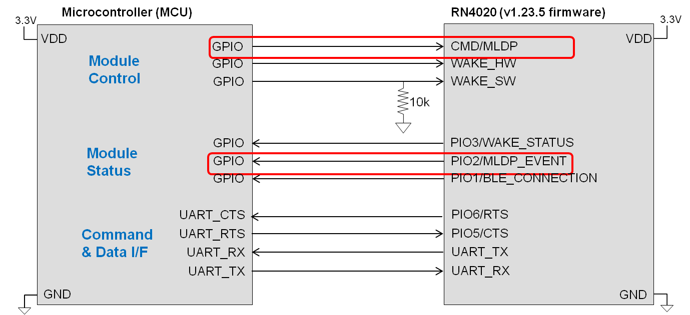 rn4020-mcu-connection-basic-cts-rts-mldp.png
