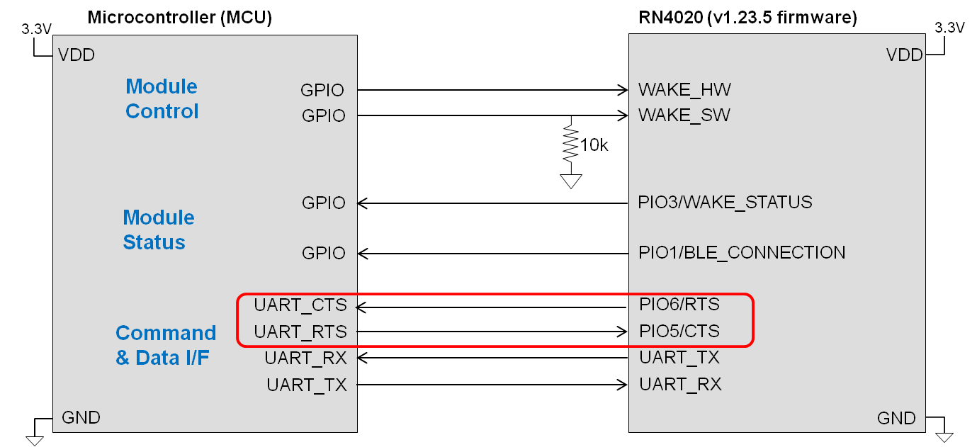 rn4020-mcu-connection-basic-cts-rts.png