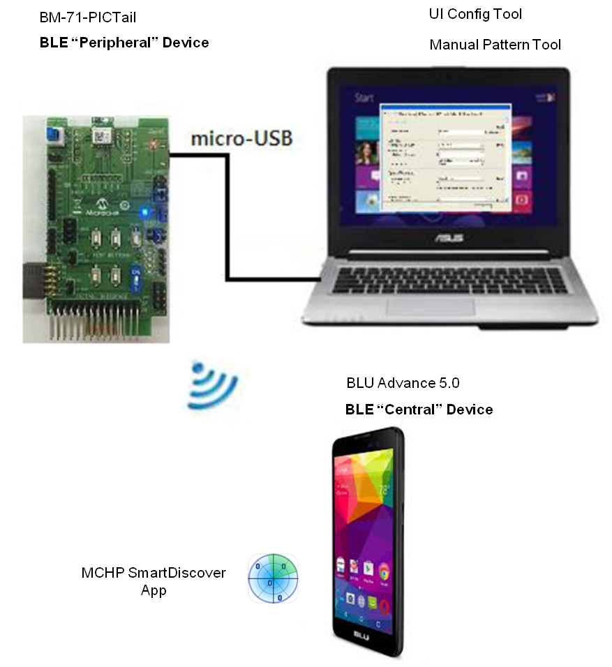 Bm71 Gap Peripheral Demo Making Connections Developer Help Connect Ide To Usb Cable Wiring Diagram Connection