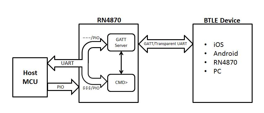 RN4870 Operating Modes - Developer Help