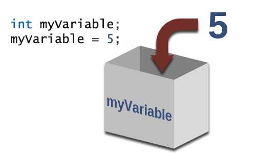 VariableContainer.png