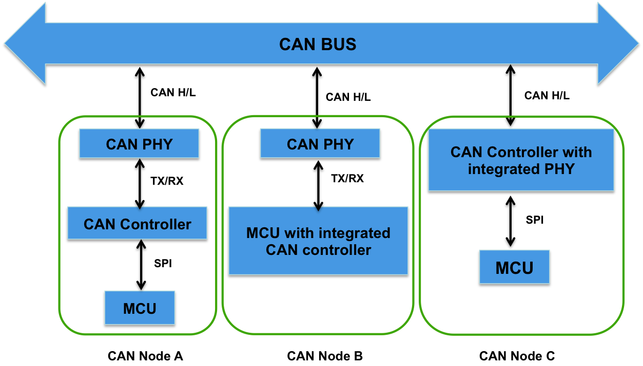 Controller Area Network (CAN) Products - Developer Help