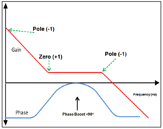 2P2Z-Compensator-Phase-and-Gain-Characteristics.PNG