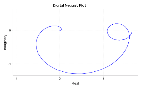 Bode, Nyquist, Root Locus Plots - Developer Help
