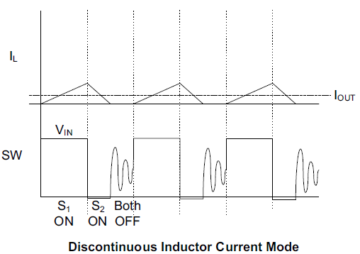 discontinuous-inductor-current-mode.PNG