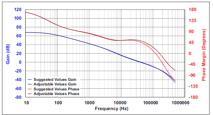 Bode Design bode plot parameters developer help