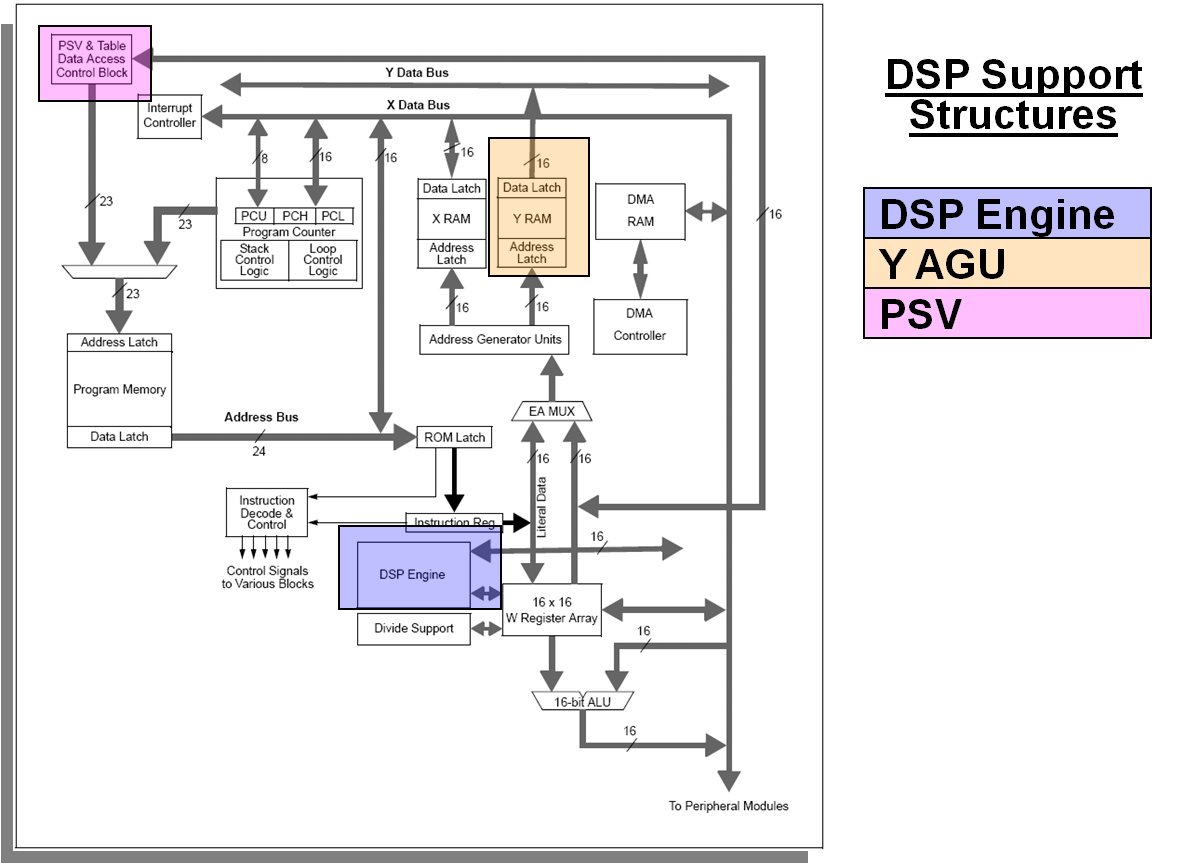 Dsp Engine Developer Help 1 Bit Alu Block Diagram Dscblockdiagram