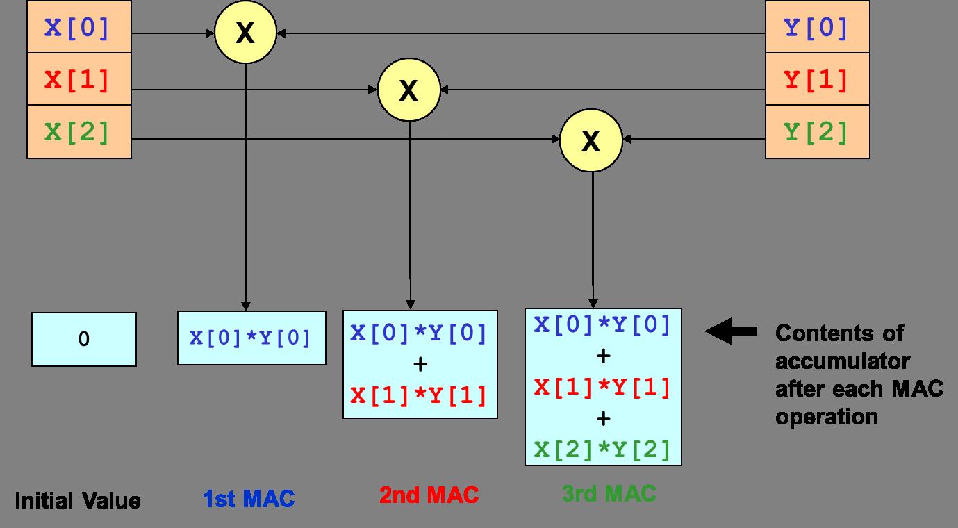 DSP MAC Overview - Developer Help