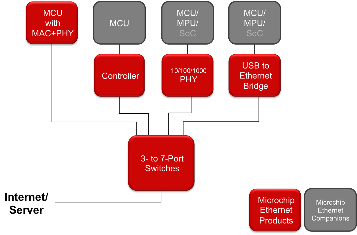 ethernet-products-overview.png