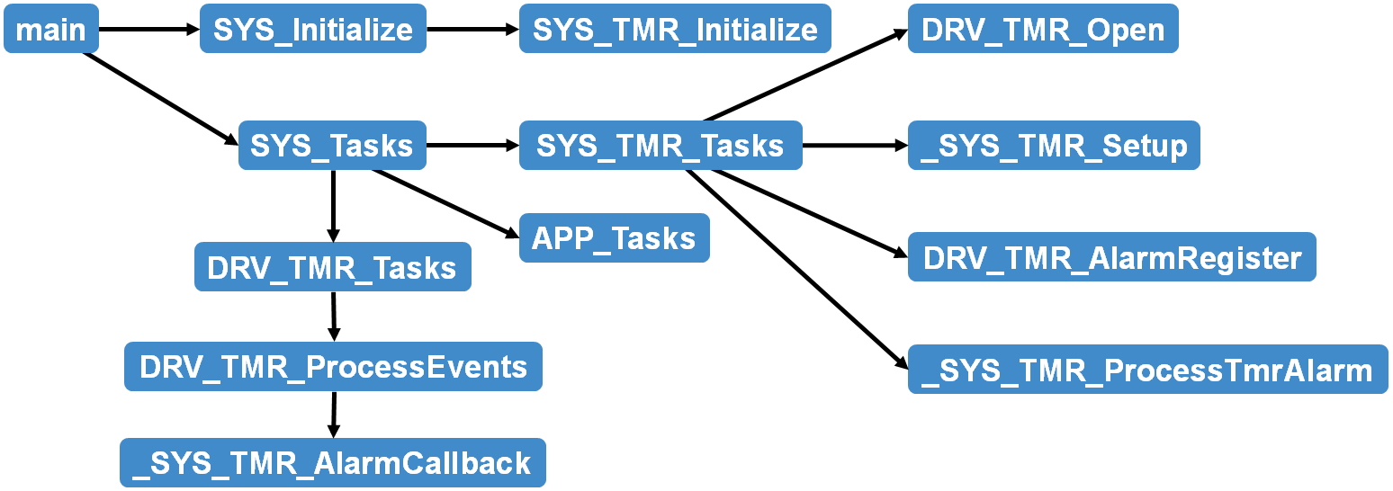 sys_tmr_call_graph.png