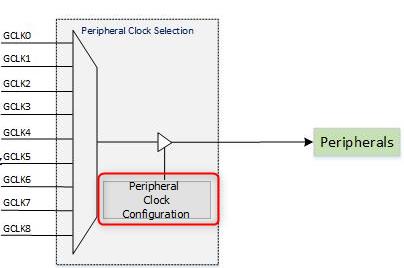 peripheral_clock_config.png