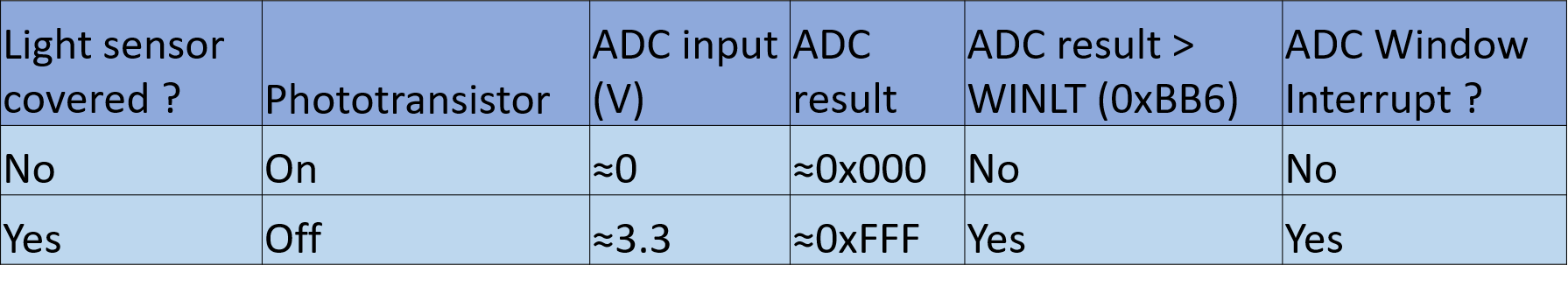 adc_config_table.png
