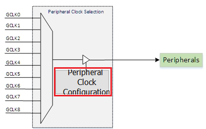 peripheral_clock_settings.png