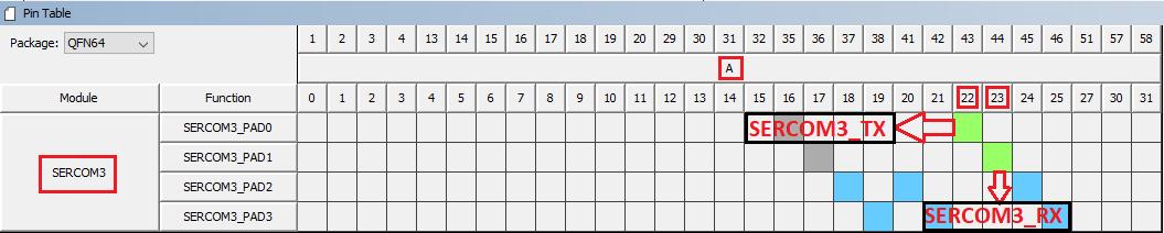 pin_table_sercom3_configuration.png