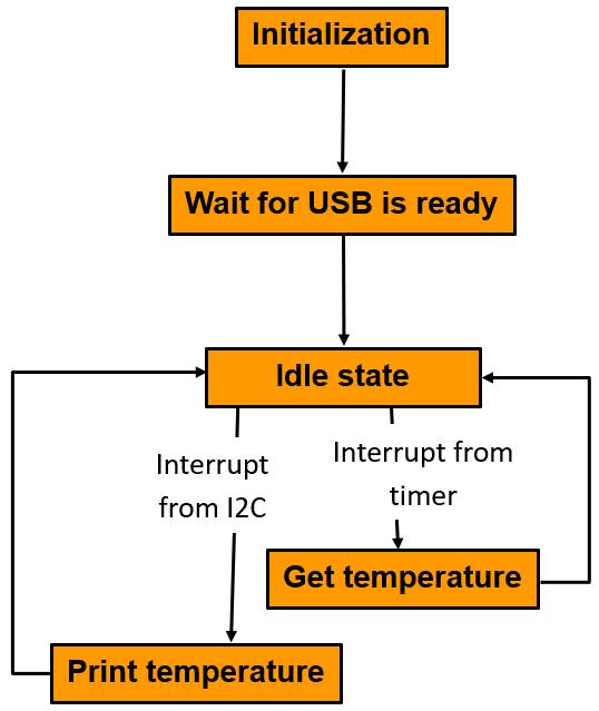 lab1_sensor_task_state_machine.png