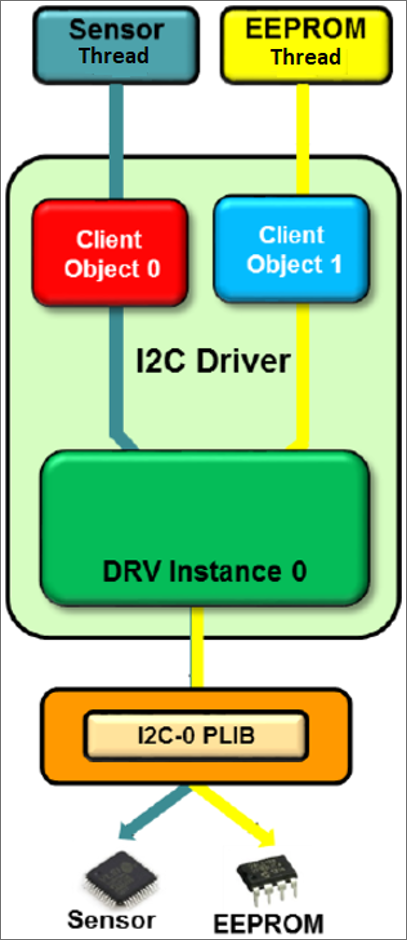 i2c_driver_multiclient.png