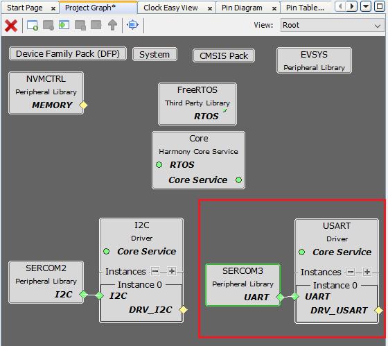 usart_driver_project_graph_plib_linked.png