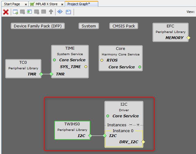 i2c_driver_project_graph_plib_linked.png