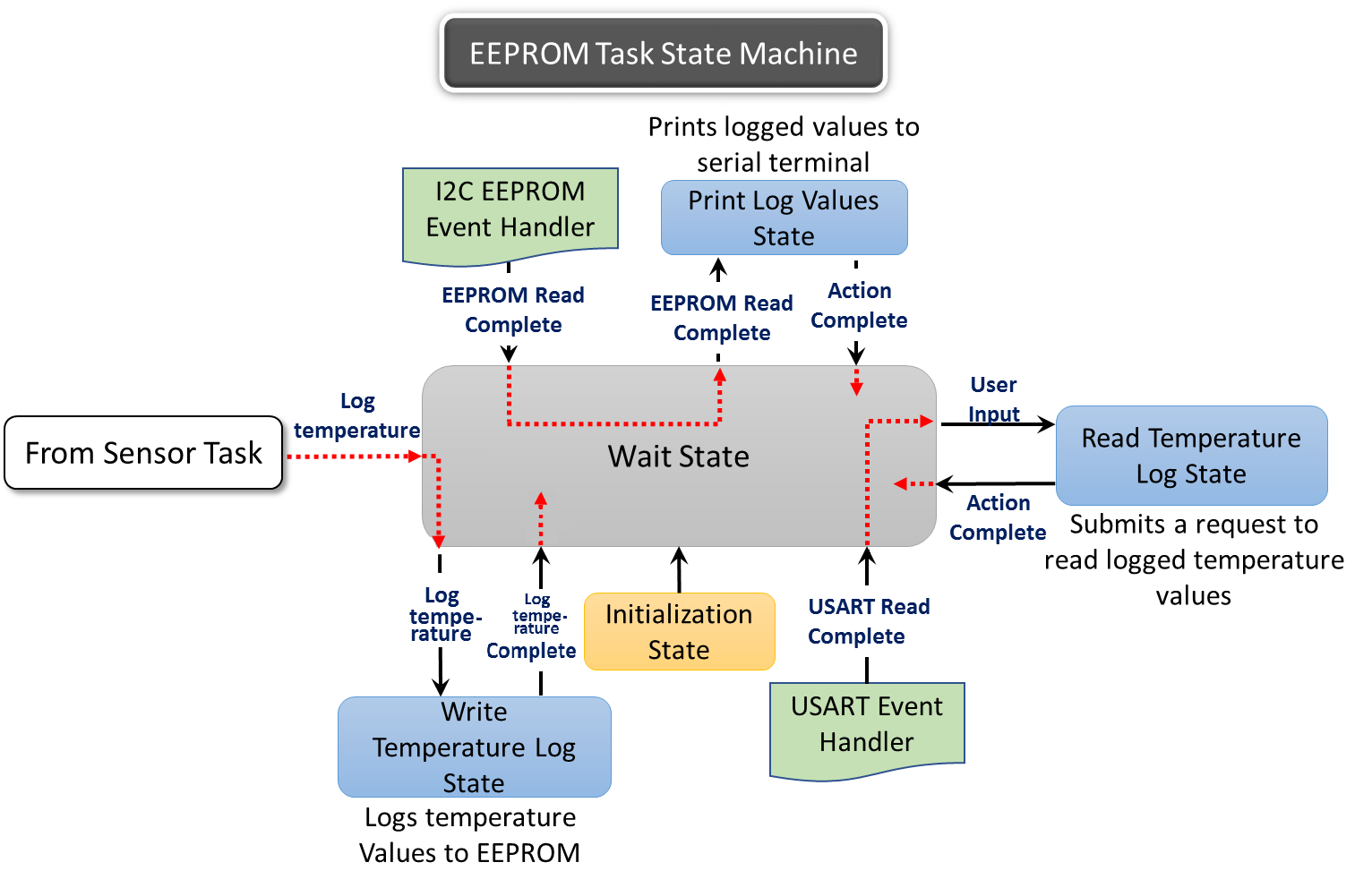 eeprom_task_state_machine1.png