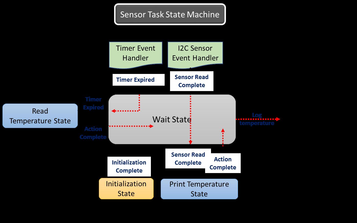 sensor_task_state_machine.png