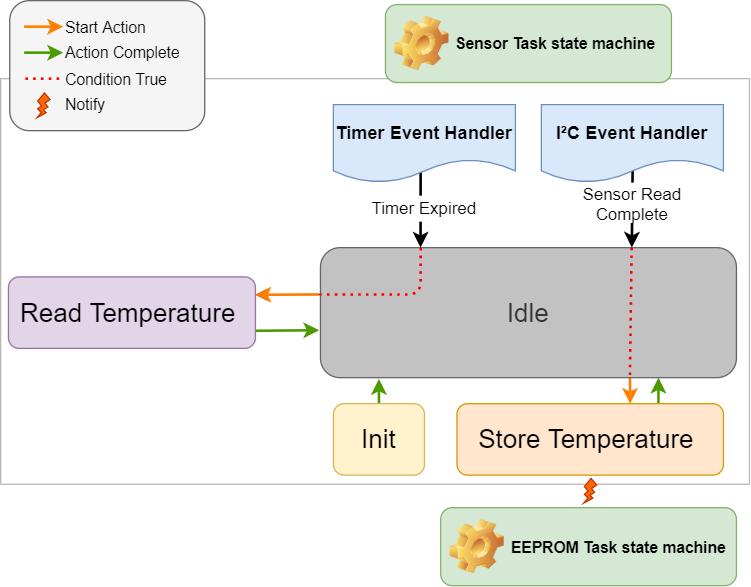 sensor_task.png