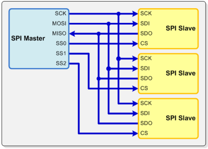 SPI Driver Library - Developer Help