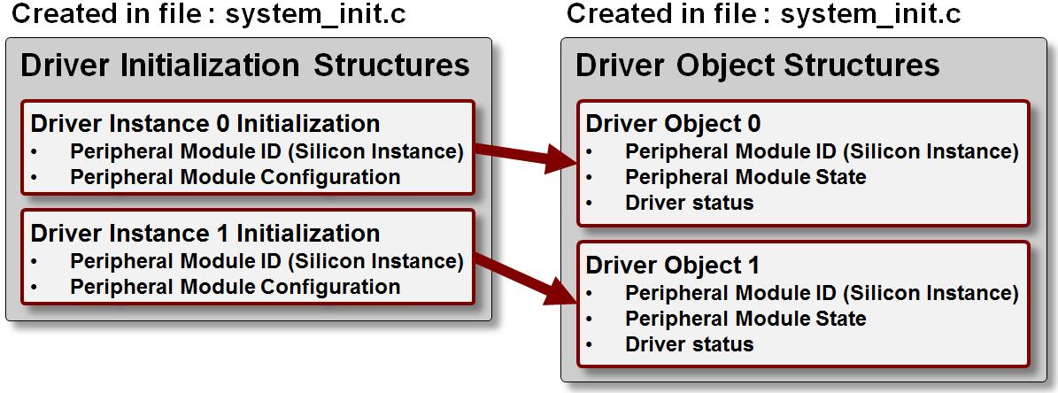 USART Dynamic Driver Library - Developer Help