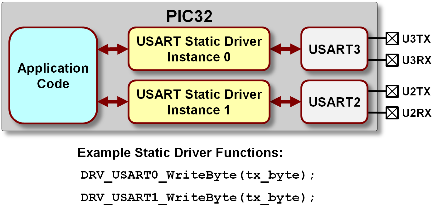 USART Driver Library - Developer Help