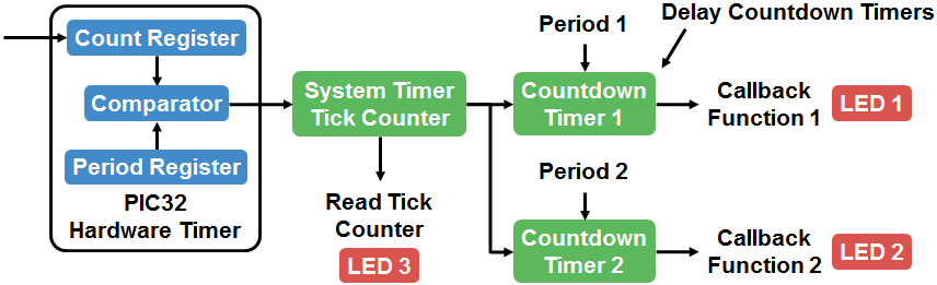Timer System Service Example Using PIC32MZ EF Starter Kit