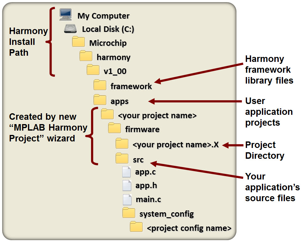 Mplabr harmony folder structure developer help for Documents folder structure