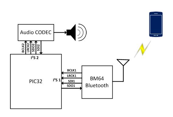 Using Harmony to Communicate over I²S - Developer Help
