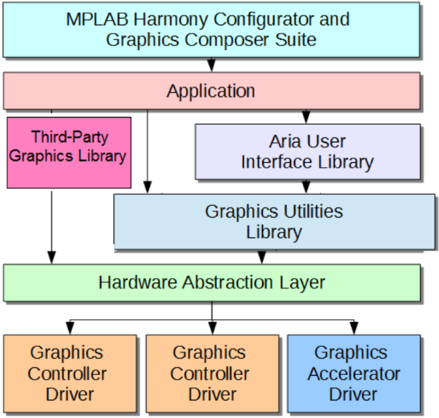 MPLAB® Harmony Graphics Library Overview - Developer Help