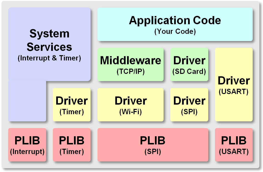 MPLAB® Harmony Device Drivers Overview - Developer Help