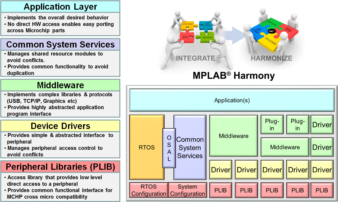 MPLAB® Harmony Overview - Developer Help