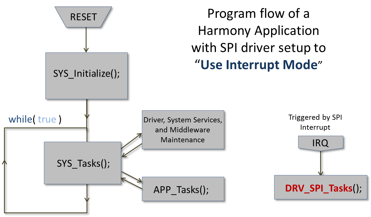 Using MPLAB® Harmony v2 to Communicate with SPI - Developer Help