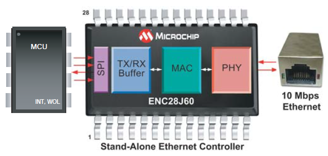 Ethernet-Interface-Controller.PNG