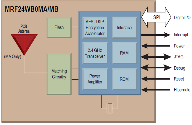 MRF24WB0MA-block-diagram.PNG