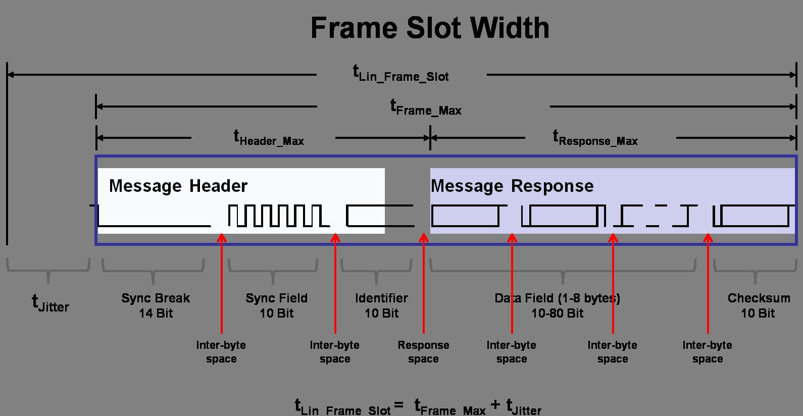 lin-message-frame-slot-width.png