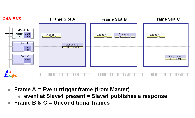 event-frame-scenario2.png